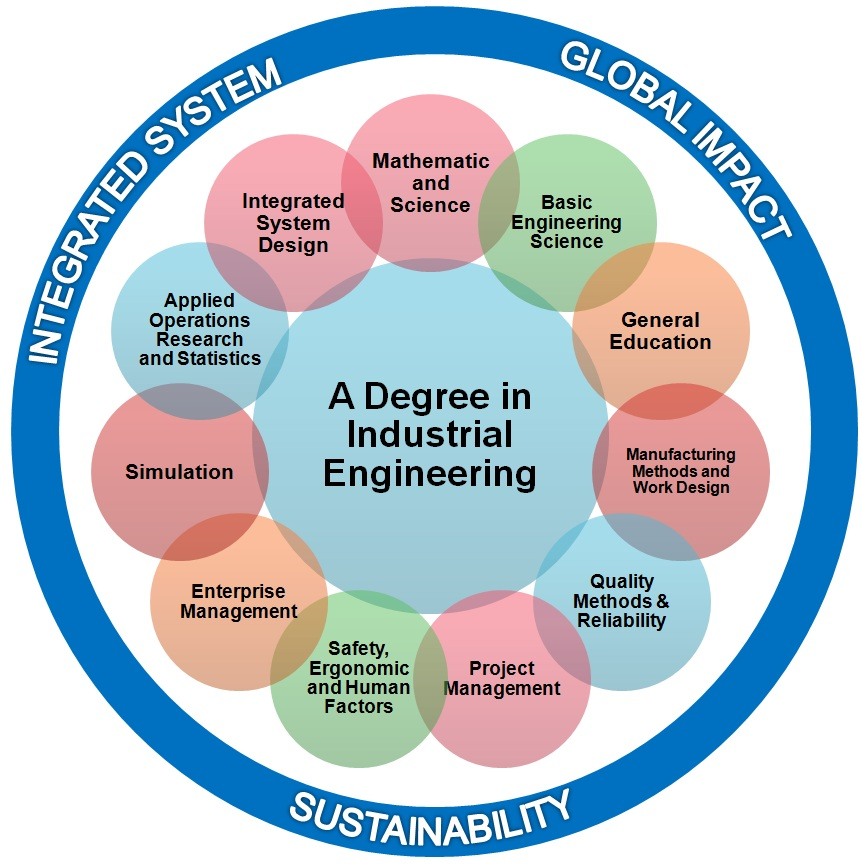 Phd thesis in industrial engineering and management