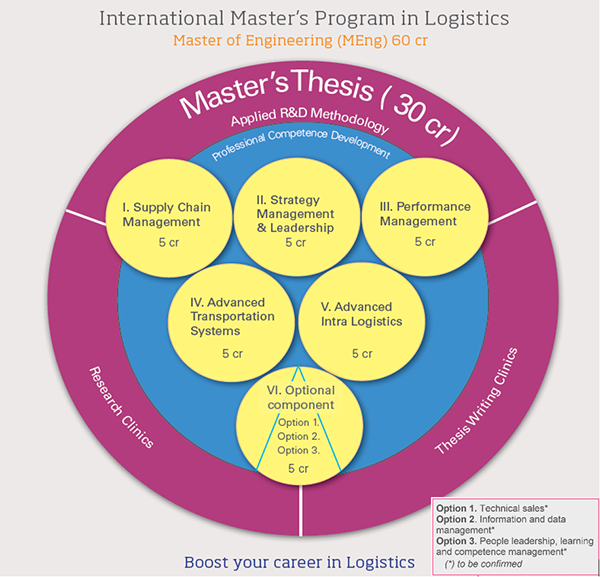 Logistics and Supply Chain Management most marketable masters degrees 2017