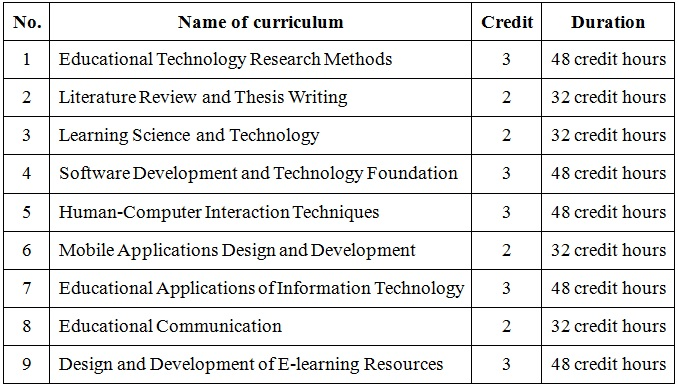 EducationalTechnologyCurriculum