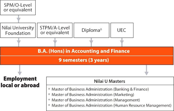 accounting career path in malaysia