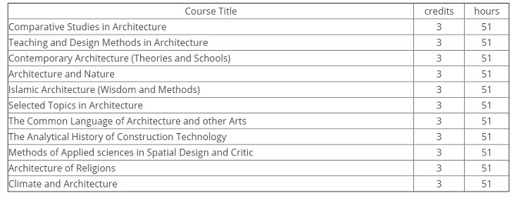 Core Courses, 5 Courses Are Required, 15 Credits