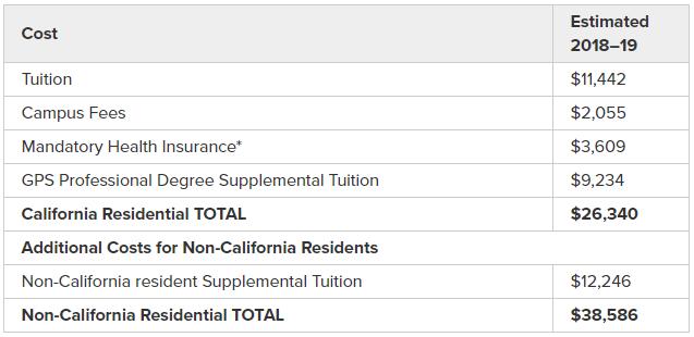 MIA/MPP tuition and fees 2018/19